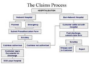 Insurance Claim Processor by Claims Processing Quotes Quotesgram