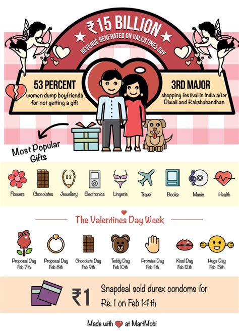 things you can do for valentines day how do you plan to in on the s day shopping