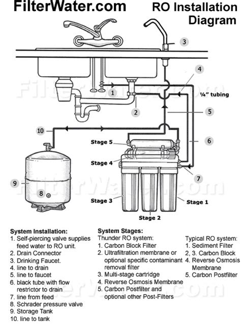 water filter installation and manuals