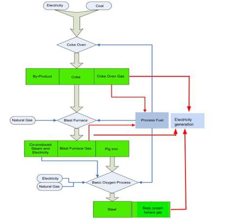 iron process flowchart steel process flowchart pdf create a flowchart