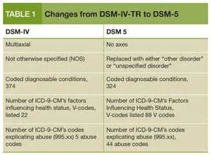 dsm 5 what it will mean to your practice psychiatric times