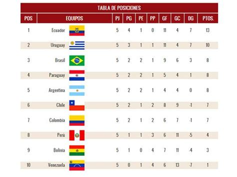 Calendario Eliminatorias 2018 Brasil Eliminatorias Rusia 2018 As 237 Qued 243 La Tabla Tras La Fecha