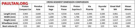 Size Of A Proton Proton Compact Car Dimensions Compared With Rivals