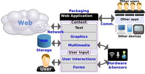 designing pricing plans for subscription based web apps visio schematic shapes visio free engine image for user