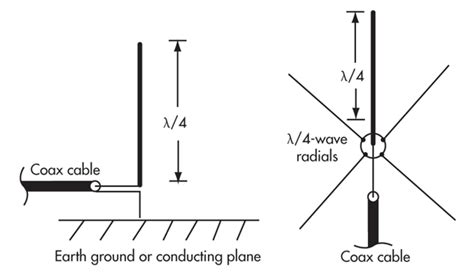 capacitor antenna design capacitor antenna design 28 images capacitor between ground planes 28 images power