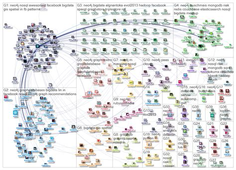 Architecture Visualization by Neo4j Twitter Nodexl Sna Map And Report Neo4j Graph