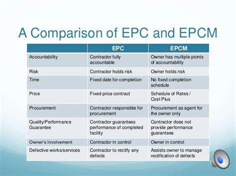 difference between design build and epc contract epc v epcm contracting a comparison
