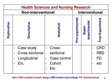 cross sectional qualitative study 3 types of research study