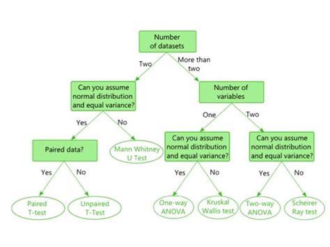 statistics flowchart statistics charts and set of on