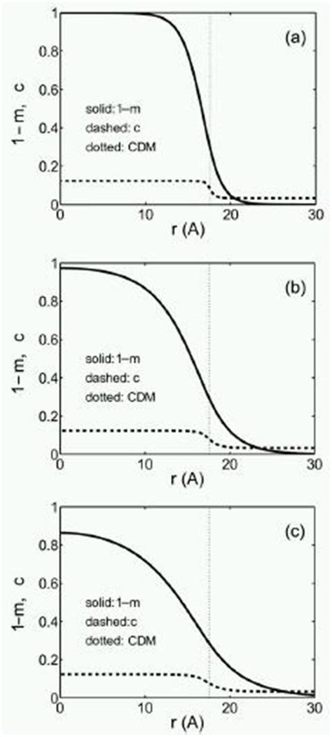 pattern formation and growth kinetics in eutectic systems phase field group