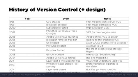 23 revision v1 version control will save your product design ux life