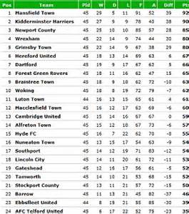 Football Conference Table Premier League Chionship League One League Two And Conference Premier Points And