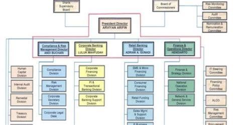 Manajemen Bisnis Syari Ah struktur organisasi bank muammalat indonesia manajemen