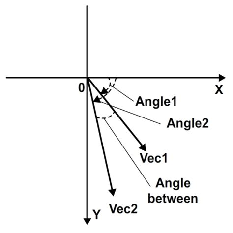 vector tutorial maths euclidean vectors in flash