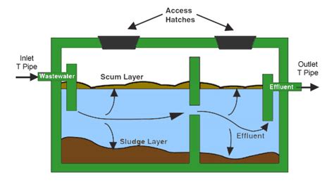 diagram of a septic tank system how septic tanks work bates environmental ltd
