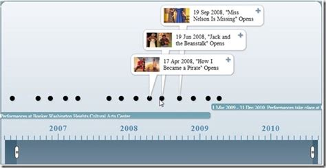 Interactive Theater History Of The World Part Two by Interactive Timeline Brings A Non Profit S History To