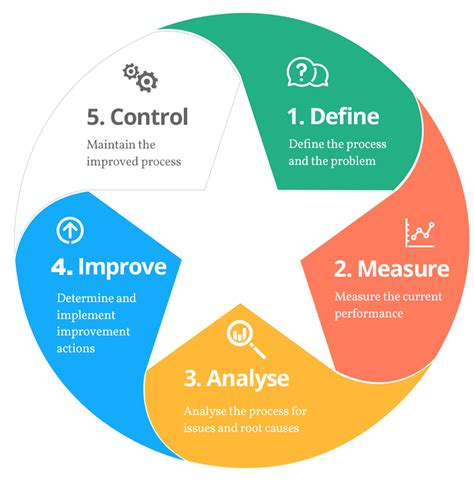 sixse imag lean six sigma www pixshark com images galleries with