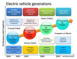 Electric Vehicle Types Pdf Objectives