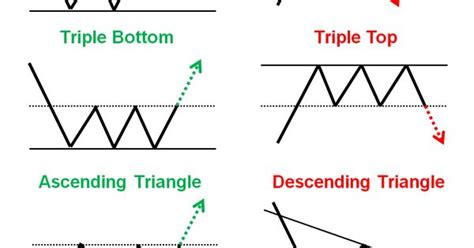 five chart patterns you need to know forexuseful there are many forex chart patterns but its
