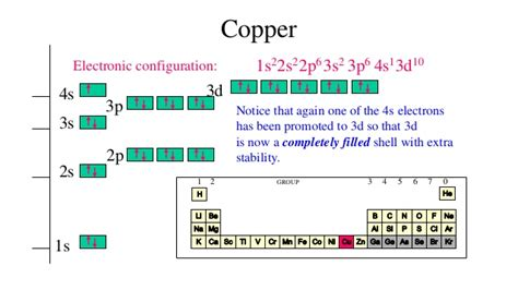 orbital diagram for copper electron configuration