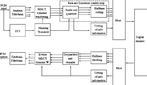 Mpeg Encoder And Decoder Block Diagram