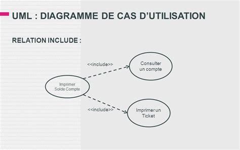 diagramme cas d utilisation uml uml diagramme de cas d utilisation ppt