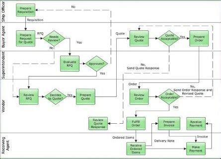 How To Draw A Business Process Flow Diagram Project Skills Strobe Flow Diagram Template