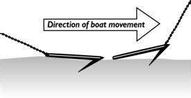 leaving boat unattended anchor slots and attachment holes in anchors