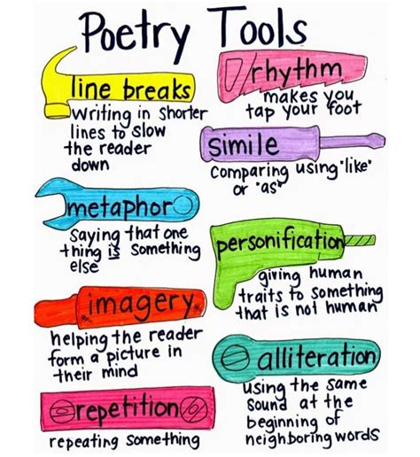 themes in english poetry poetry tools visual anchor chart teach junkie