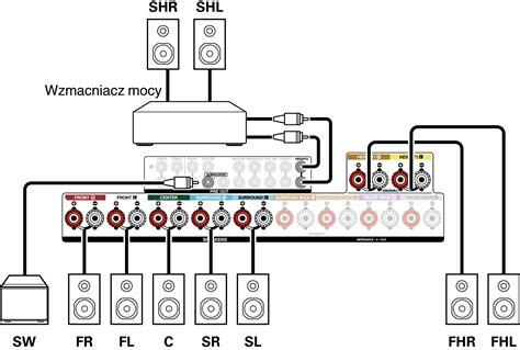 konfigurowanie glosnikow  ustawienia przypisanie wzmacn