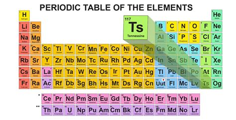 element 6 periodic table how scientists plan to enshrine tennessee on the periodic
