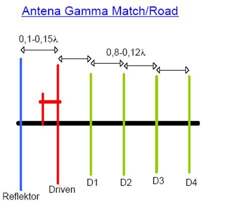 rumus membuat antena tv belajar elektronika antenna gamma match