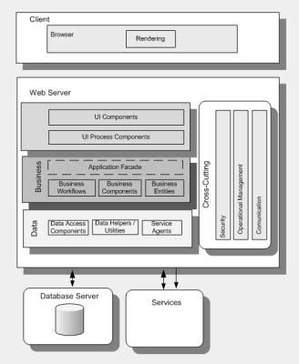 web application system architecture diagram application architecture visios now available j d meier