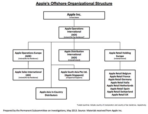 apple organizational structure organisational structure and culture of apple essay