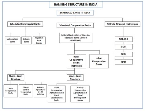 Mba Agribusiness In Banks by Tnau Agritech Portal Banking Credit