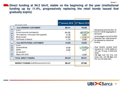unione banche italiane scpa unione di banche italiane scpa adr 2018 q1 results