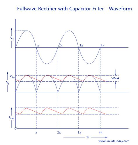 diode bridge graph filter circuits working series inductor shunt capacitor rc filter lc pi filter