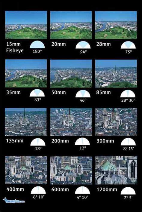 Fixed Lensa Cctv 2 1mm lensa wide angle murah ada 2 saat ini dan 1 untuk dx