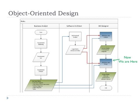 design pattern recovery in object oriented software object oriented analysis and design with uml2 part2