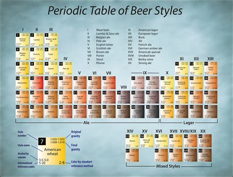 periodic table of styles periodic table poster efficient visual aid for a