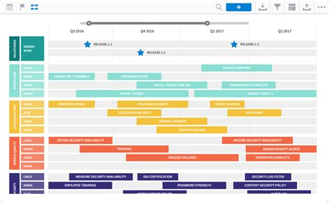 7 Roadmap Templates For Creating Organization Wide Alignment Communication Roadmunk Blog Information Technology Roadmap Template