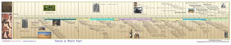 ancient egypt map and timeline maps flags timelines