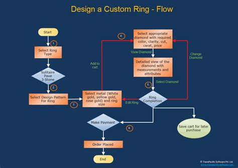 make your own flow chart diagram ring software images how to guide and refrence