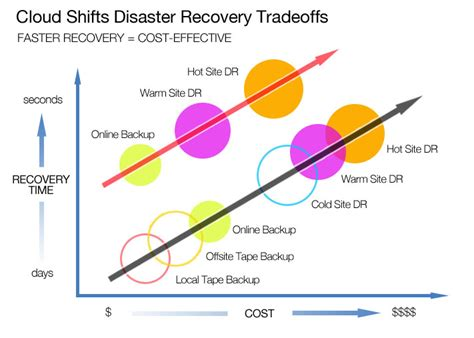 Recovering A Cost by Benefits Of Disaster Recovery In Cloud Computing