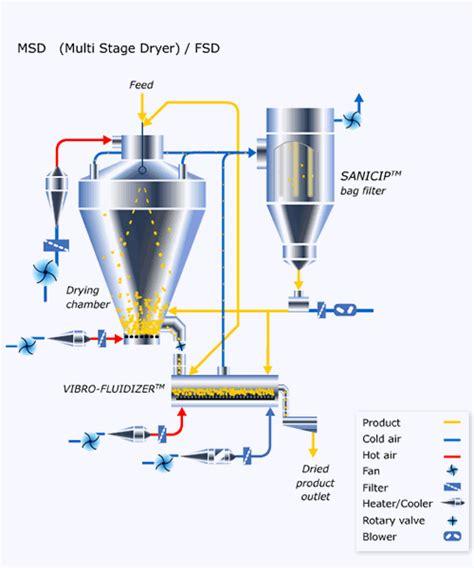 fluid layout adalah fluidized bed spray dryer plg series sunlight