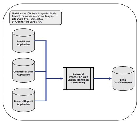 data model template using logical data models for data integration modeling