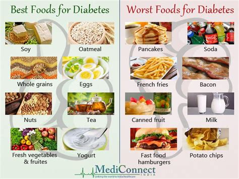 best food for diabetic best and worst foods for diabetes health fitness diabetes and food