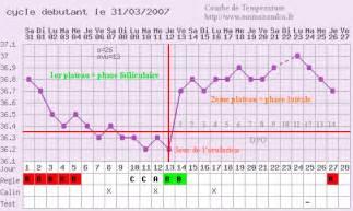 Calendrier Menstruel Ovulation Courbe De Temp 233 Rature Comment 231 A Marche Forum