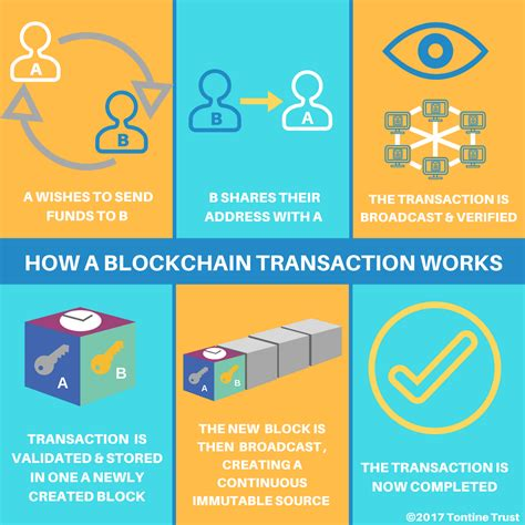 blockchain for beginners understand the blockchain basics and the foundation of bitcoin and cryptocurrencies books a beginners guide to understanding blockchain technology