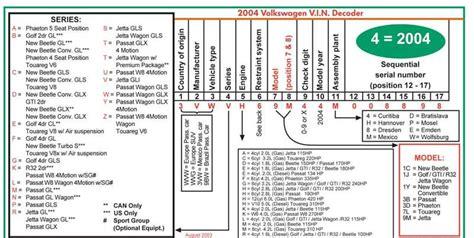 volkswagen vin decoder 28 images volkswagen vin